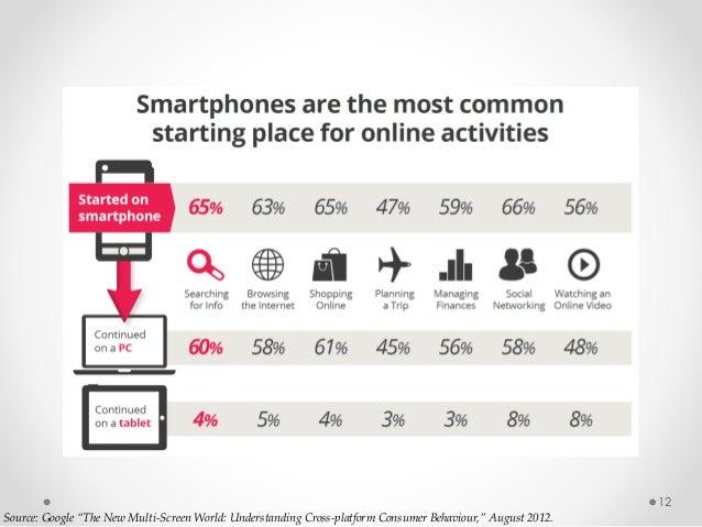 "12 Source: Google ""The New Multi-Screen World: Understanding Cross-platform Consumer Behaviour,"" August 2012."