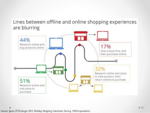 13 Source: Ipsos OTX/Google 2012 Holiday Shopping Intentions Survey, 1500 respondents.