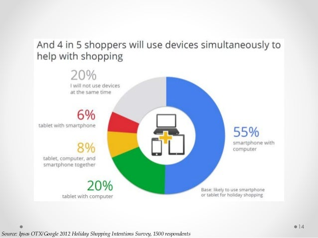14 Source: Ipsos OTX/Google 2012 Holiday Shopping Intentions Survey, 1500 respondents