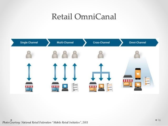 """16 Photo Courtesy: National Retail Federation """"Mobile Retail Initiative"""", 2011 Retail OmniCanal"""