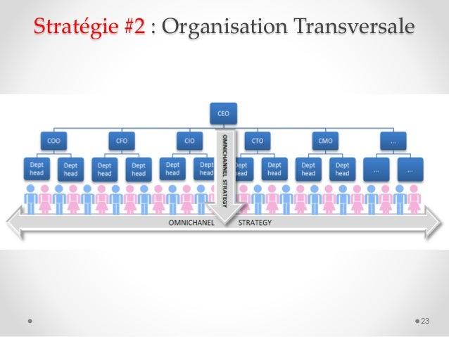 Stratégie #2 : Organisation Transversale 23