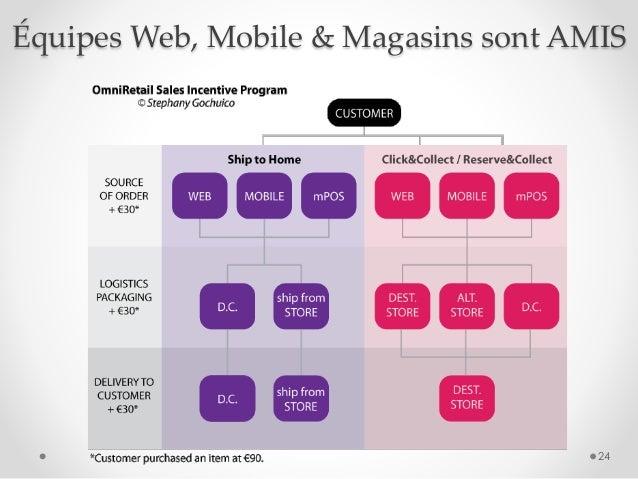 Équipes Web, Mobile & Magasins sont AMIS 24