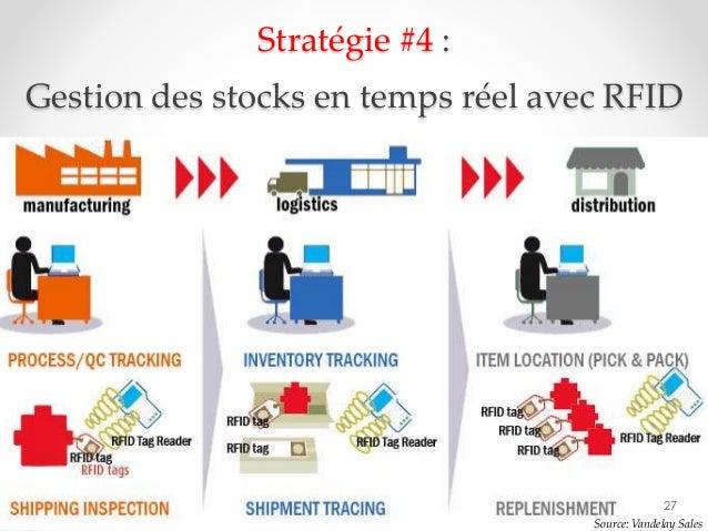 27 Source: Vandelay Sales Stratégie #4 : Gestion des stocks en temps réel avec RFID