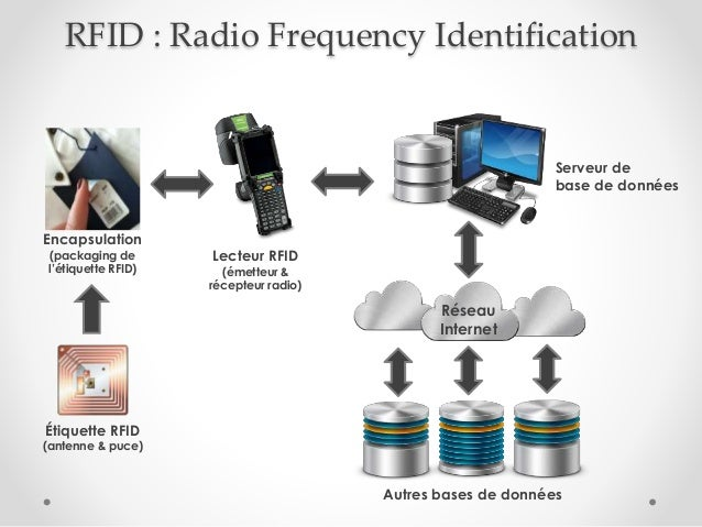 RFID : Radio Frequency Identification Réseau Internet Étiquette RFID (antenne & puce) Lecteur RFID (émetteur & récepteur r...