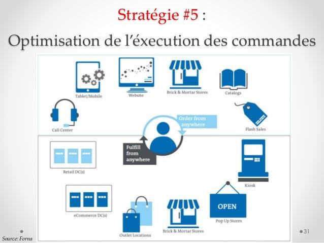 31 Stratégie #5 : Optimisation de l'éxecution des commandes Source: Forna