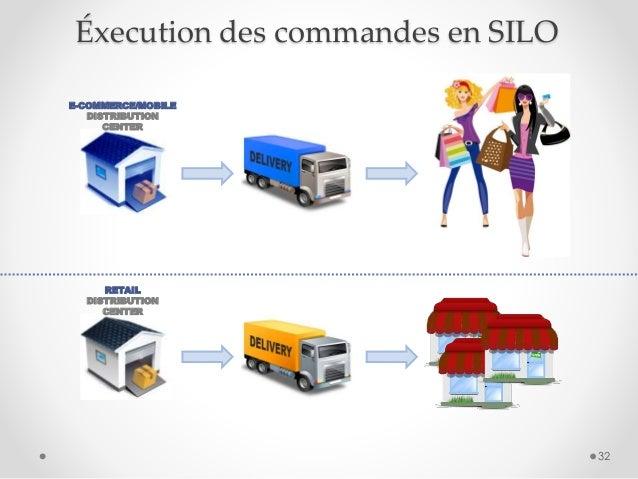 32 RETAIL DISTRIBUTION CENTER E-COMMERCE/MOBILE DISTRIBUTION CENTER Éxecution des commandes en SILO
