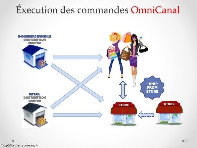 33 RETAIL DISTRIBUTION CENTER E-COMMERCE/MOBILE DISTRIBUTION CENTER *SHIP FROM STORE Éxecution des commandes OmniCanal *Ex...