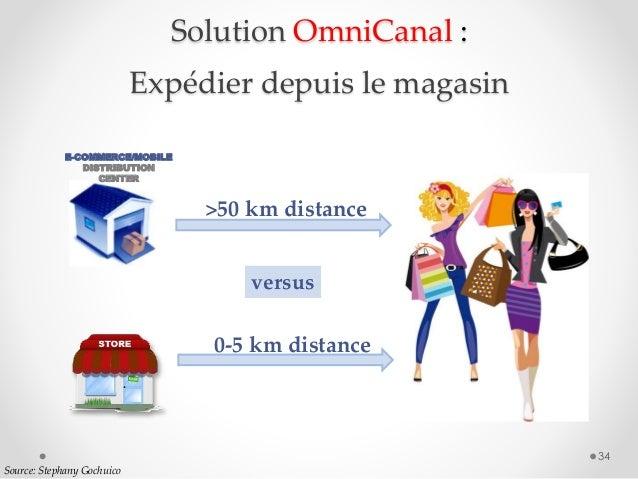34 versus >50 km distance 0-5 km distance E-COMMERCE/MOBILE DISTRIBUTION CENTER Solution OmniCanal : Expédier depuis le ma...