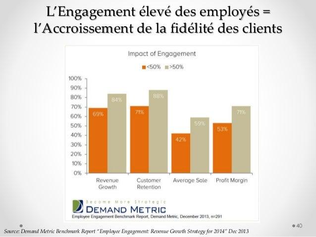 "40 Source: Demand Metric Benchmark Report ""Employee Engagement: Revenue Growth Strategy for 2014"" Dec 2013 L'Engagement él..."