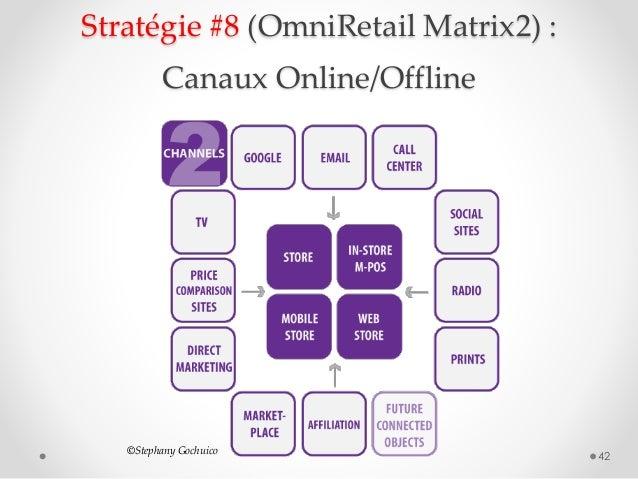 Stratégie #8 (OmniRetail Matrix2) : Canaux Online/Offline 42 ©Stephany Gochuico
