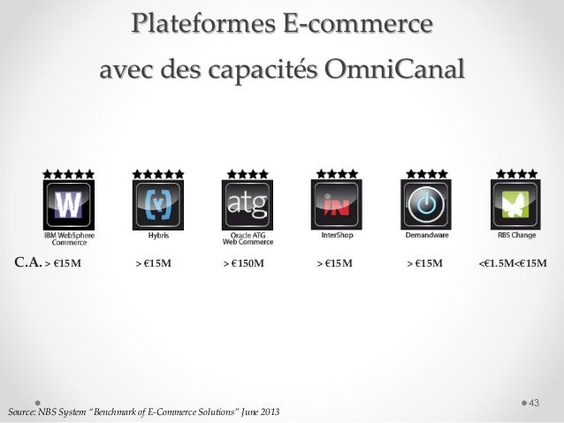 """43 Source: NBS System """"Benchmark of E-Commerce Solutions"""" June 2013 C.A. > €15M > €15M > €150M > €15M > €15M <€1.5M<€15M P..."""