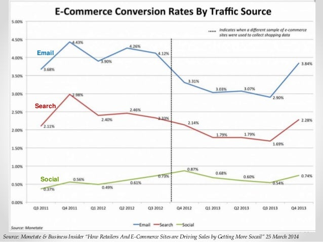 """44 Source: Monetate & Business Insider """"How Retailers And E-Commerce Sites are Driving Sales by Getting More Socail"""" 25 Ma..."""
