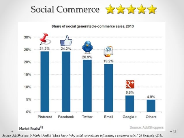 """45 Source: AddShoppers & Market Realist """"Must-know: Why social networks are influencing e-commerce sales,"""" 26 September 20..."""