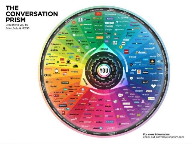 46 Source: conversationprism.com
