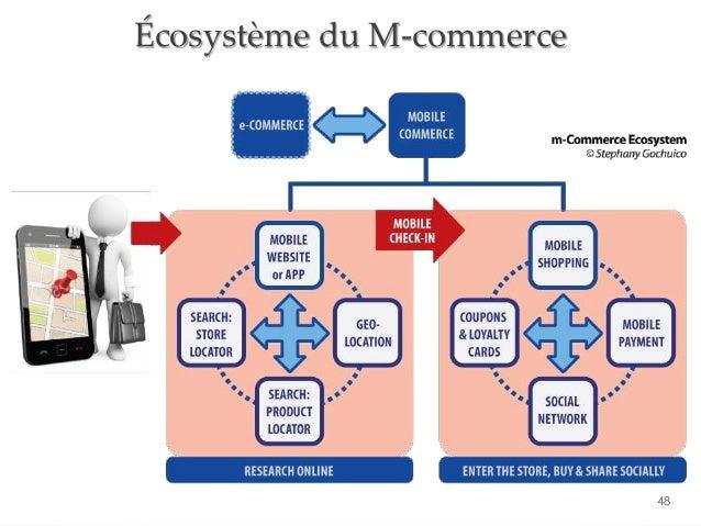 48 Écosystème du M-commerce