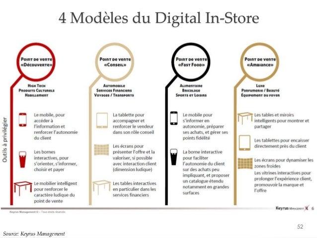 52 4 Modèles du Digital In-Store Source: Keyrus Management