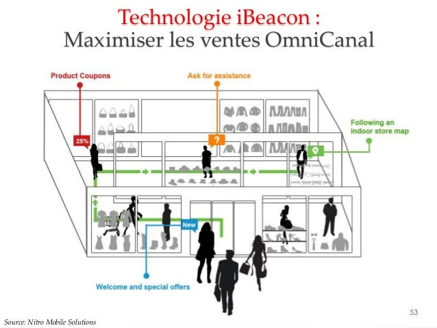 Technologie iBeacon : 53 Source: Nitro Mobile Solutions Maximiser les ventes OmniCanal