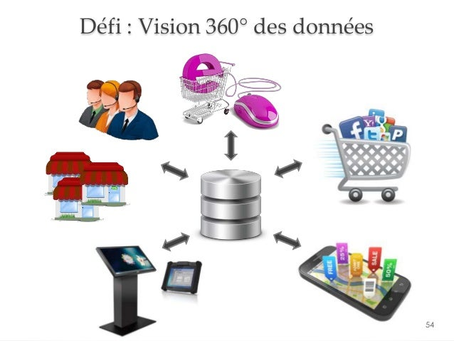 Défi : Vision 360° des données 54