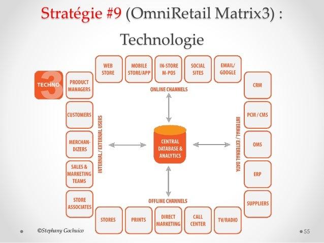 Stratégie #9 (OmniRetail Matrix3) : Technologie 55©Stephany Gochuico