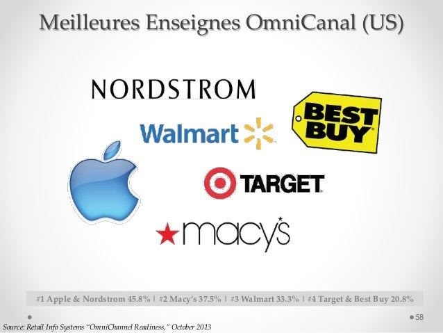 """58 Source: Retail Info Systems """"OmniChannel Readiness,"""" October 2013 #1 Apple & Nordstrom 45.8% 
