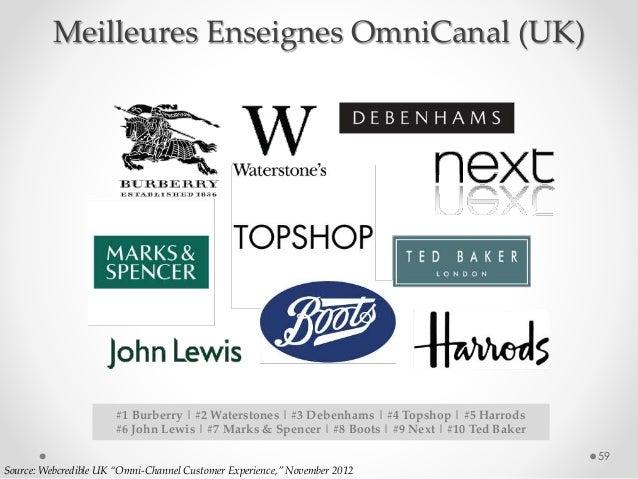 "59 Source: Webcredible UK ""Omni-Channel Customer Experience,"" November 2012 #1 Burberry | #2 Waterstones | #3 Debenhams | ..."