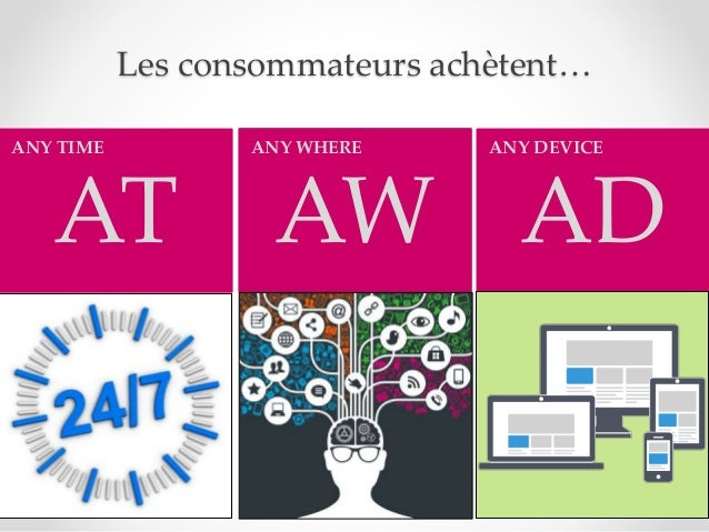 Les consommateurs achètent… AT ANY TIME AW ANY WHERE AD ANY DEVICE