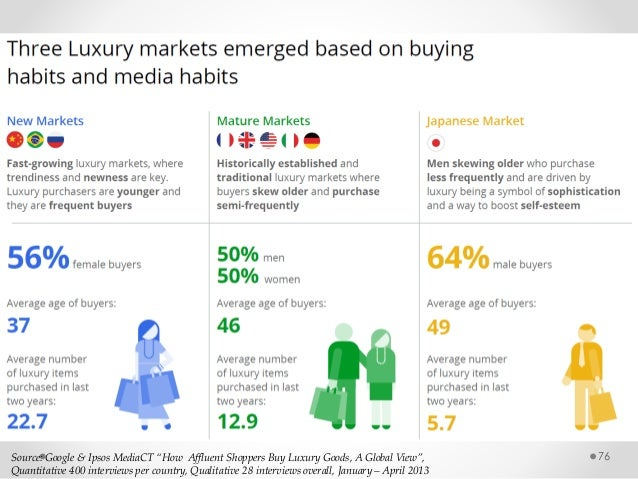 """76Source: Google & Ipsos MediaCT """"How Affluent Shoppers Buy Luxury Goods, A Global View"""", Quantitative 400 interviews per ..."""