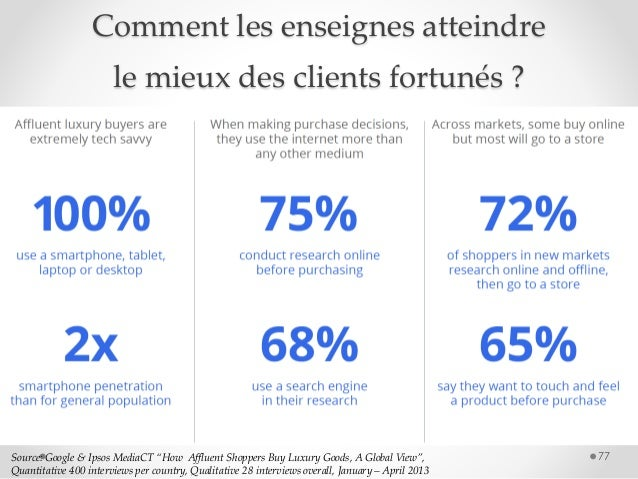 """77Source: Google & Ipsos MediaCT """"How Affluent Shoppers Buy Luxury Goods, A Global View"""", Quantitative 400 interviews per ..."""