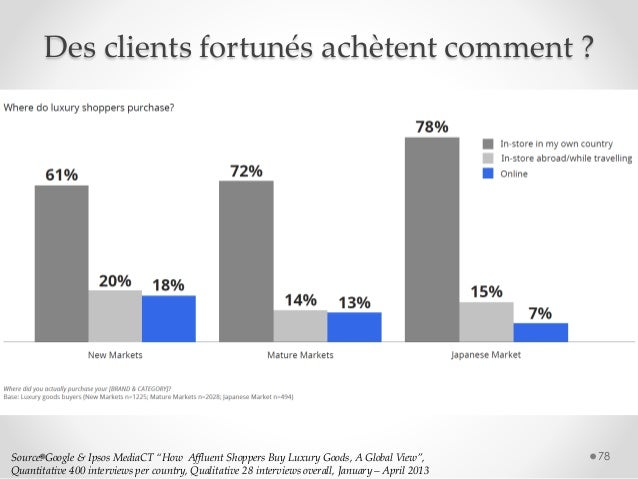"""78Source: Google & Ipsos MediaCT """"How Affluent Shoppers Buy Luxury Goods, A Global View"""", Quantitative 400 interviews per ..."""