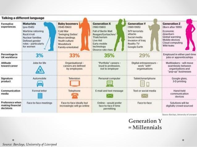 Source: Barclays, University of Liverpool Generation Y = Millennials