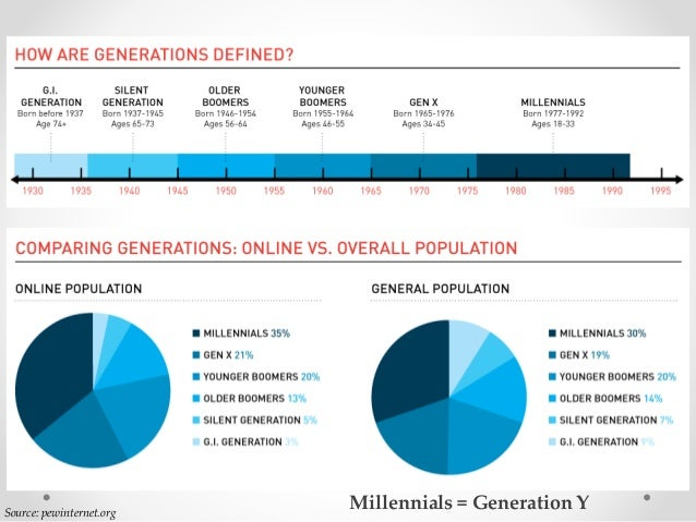 Source: pewinternet.org Millennials = Generation Y