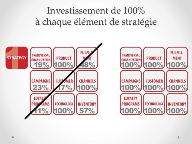 Investissement de 100% à chaque élément de stratégie