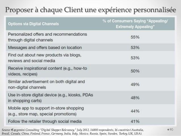 """Proposer à chaque Client une expérience personnalisée 90Source: Capgemini Consulting """"Digital Shopper Relevancy,"""" July 201..."""