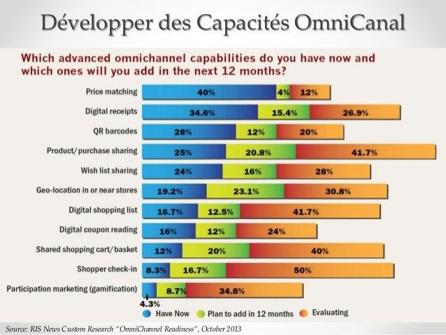 "91 Source: RIS News Custom Research ""OmniChannel Readiness"", October 2013 Développer des Capacités OmniCanal"