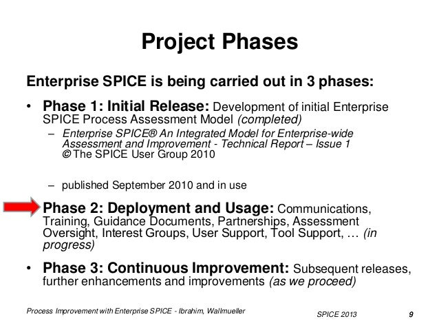 enterprise spice An evaluation of using spice in an enterprise environment a concept for integrating various quality standards damjan ekert, iscn, austria  • enterprise spice (to be decided) merged with the soqrates safety working group: iso/iec26262 en 61508:2001-12 quality models.