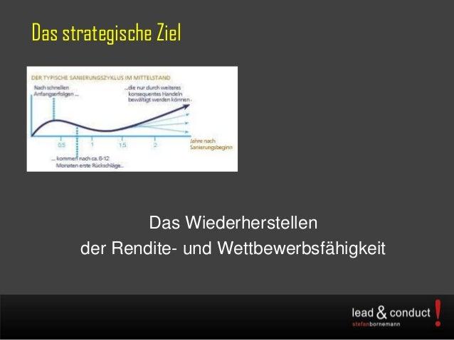 Das strategische ZielDas Wiederherstellender Rendite- und Wettbewerbsfähigkeit