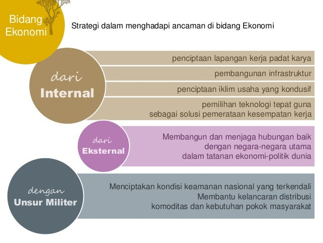 Strategi Indonesia Dalam Menghadapi Ancaman Terhadap Negara