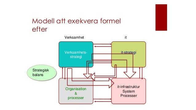 Modell att exekvera formel efter Verksamhets- strategi it-strategi Organisation & processer it-infrastruktur System Proces...
