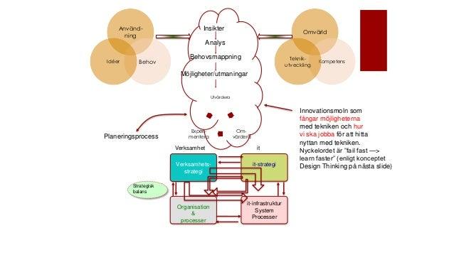 Verksamhets- strategi it-strategi Organisation & processer it-infrastruktur System Processer Verksamhet it Planeringsproce...