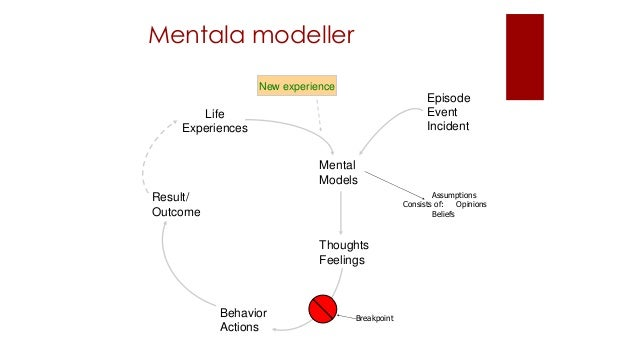 Mentala modeller Result/ Outcome Life Experiences Mental Models Thoughts Feelings Behavior Actions Assumptions Consists of...
