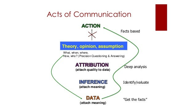 Acts of Communication Theory, opinion, assumption (attach meaning) (attach meaning) (attach quality to data) What, when, w...