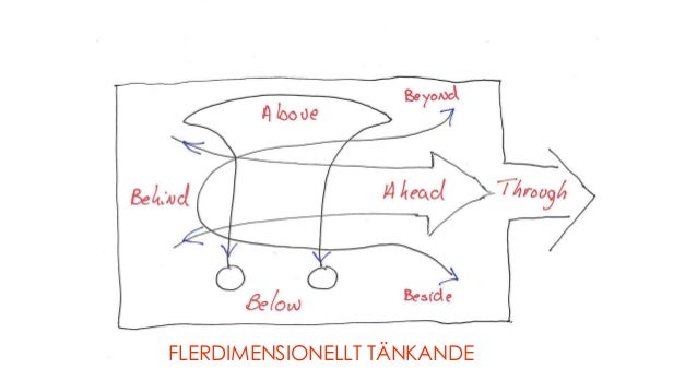 FLERDIMENSIONELLT TÄNKANDE