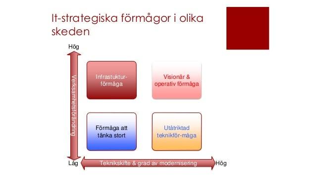 It-strategiska förmågor i olika skeden Infrastuktur- förmåga Visionär & operativ förmåga Förmåga att tänka stort Utåtrikta...
