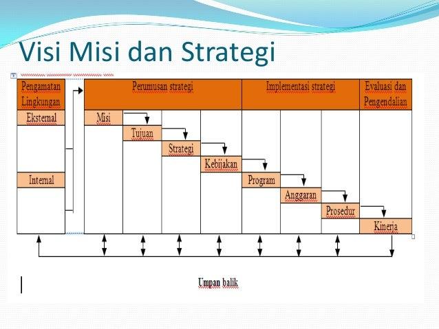 STRATEGI KORPORASI_MANSAJEMEN STRATEGIK Slide 3