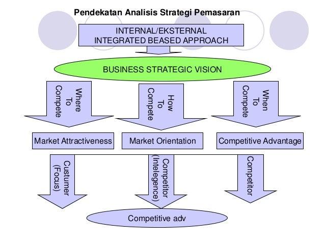 Pendekatan Analisis Strategi Pemasaran INTERNAL/EKSTERNAL INTEGRATED BEASED APPROACH BUSINESS STRATEGIC VISIONWhere To Com...