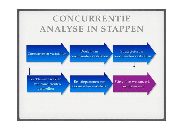 Strategische Analyse