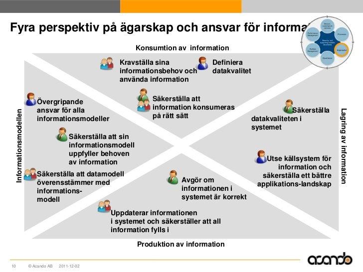 Fyra perspektiv på ägarskap och ansvar för information                                                                    ...
