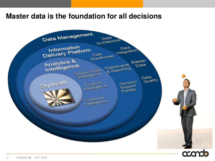 Master data is the foundation for all decisions2   © Acando AB   2011-12-02