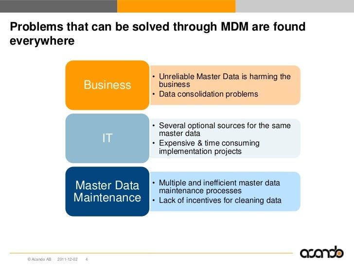 Problems that can be solved through MDM are foundeverywhere                                        • Unreliable Master Dat...