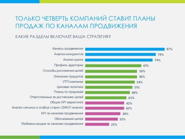 87%Каналы продвижения Анализ конкурентов Анализ рынка Профиль аудитории Способы достижения целей Описание продуктов УТП ко...